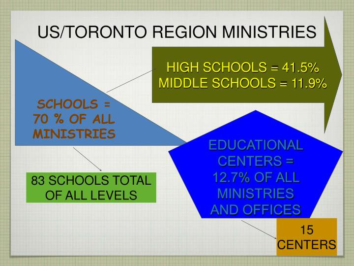 HIGH SCHOOLS = 41.5%
