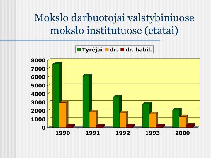 Mokslo darbuotojai valstybiniuose mokslo institutuose (etatai)