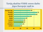 tyr j skai ius vdde 10000 darbo j gos europoje 1998 m