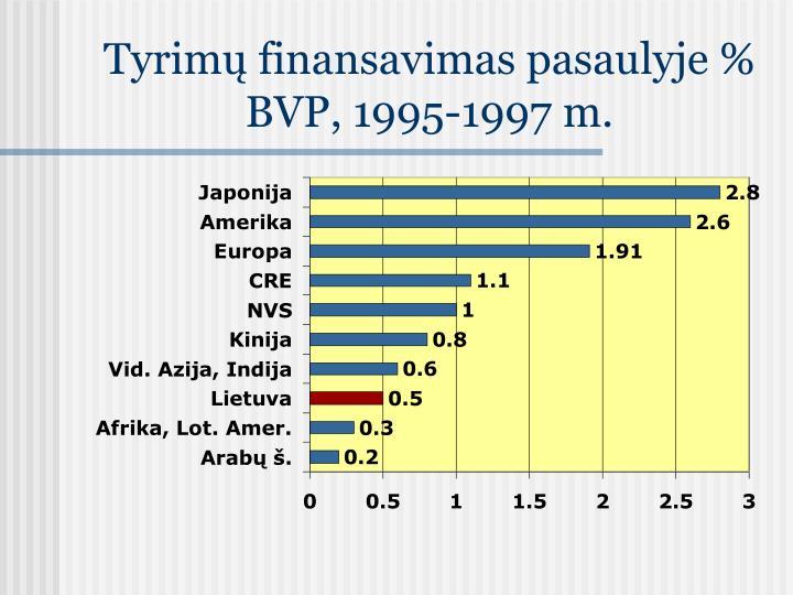 Tyrimų finansavimas pasaulyje % BVP, 1995-1997 m
