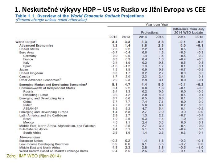 1. Neskutečné výkyvy HDP – US vs Rusko vs Jižní Evropa vs CEE