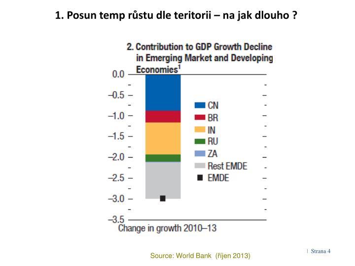 1. Posun temp růstu dle teritorii – na jak dlouho ?