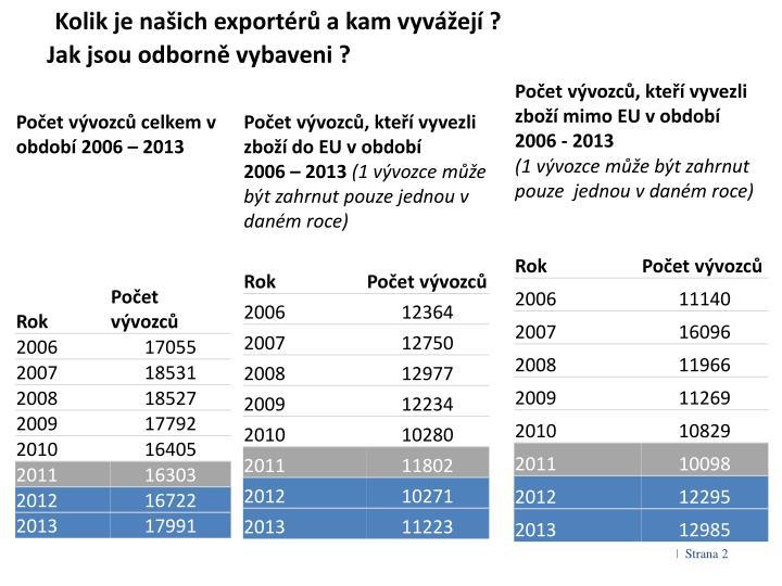 Kolik je našich exportérů a kam vyvážejí ?