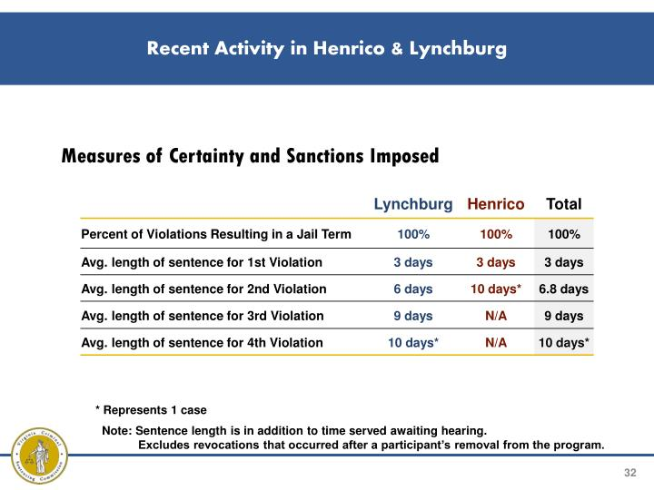 Recent Activity in Henrico & Lynchburg