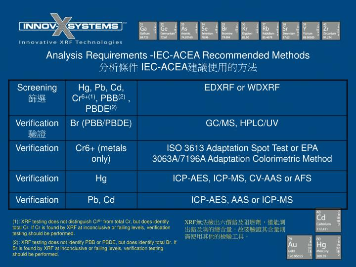 Analysis Requirements -IEC-ACEA Recommended Methods