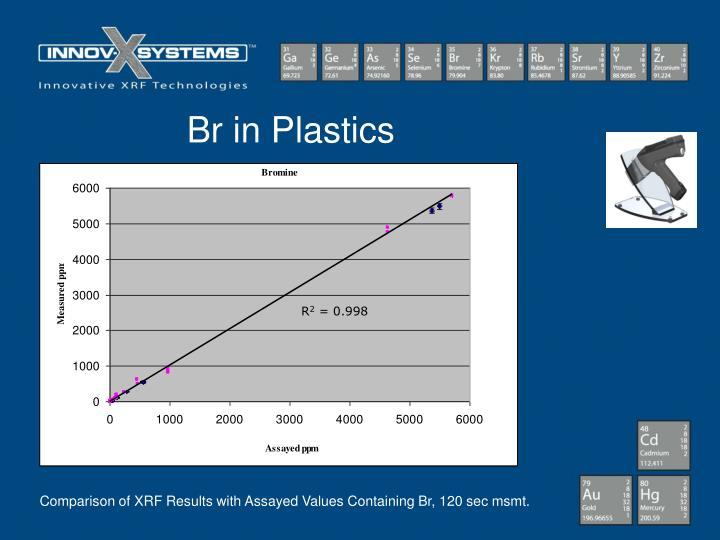 Br in Plastics