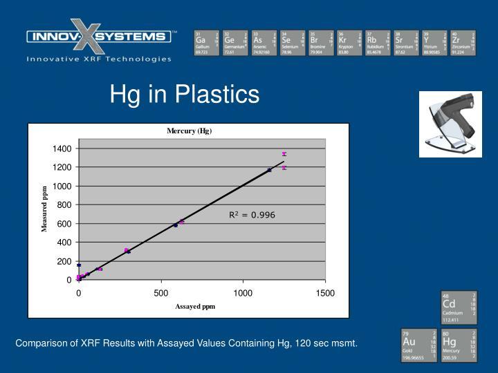 Hg in Plastics