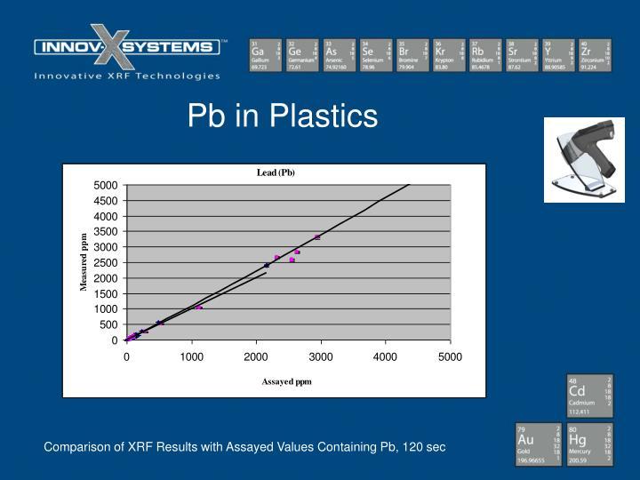 Pb in Plastics