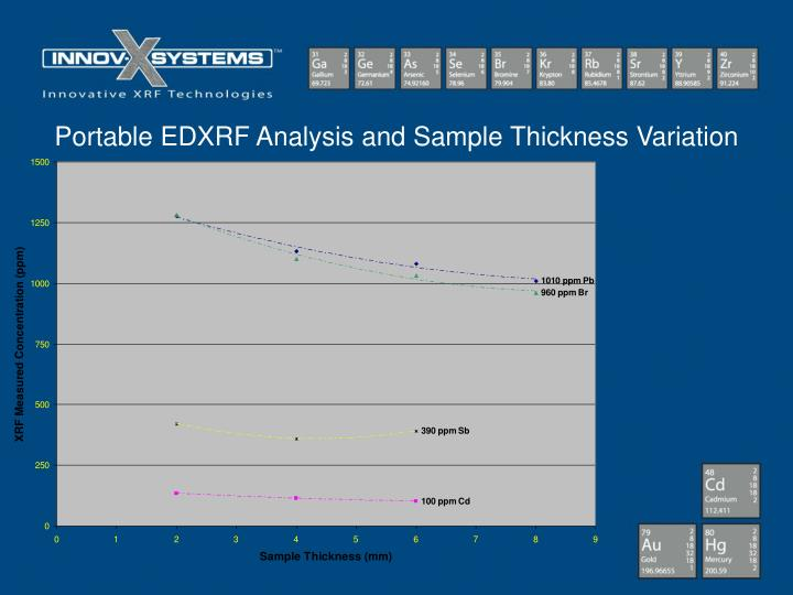 Portable EDXRF Analysis and Sample Thickness Variation