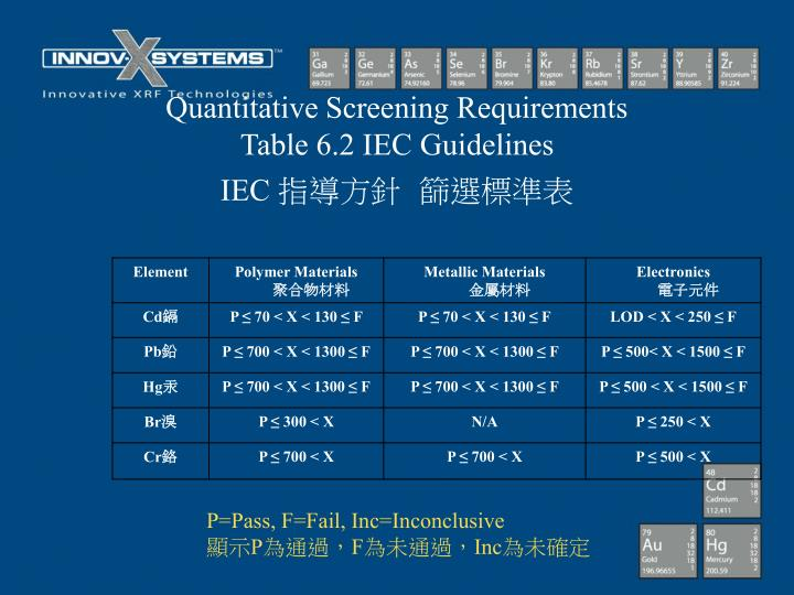 Quantitative Screening Requirements
