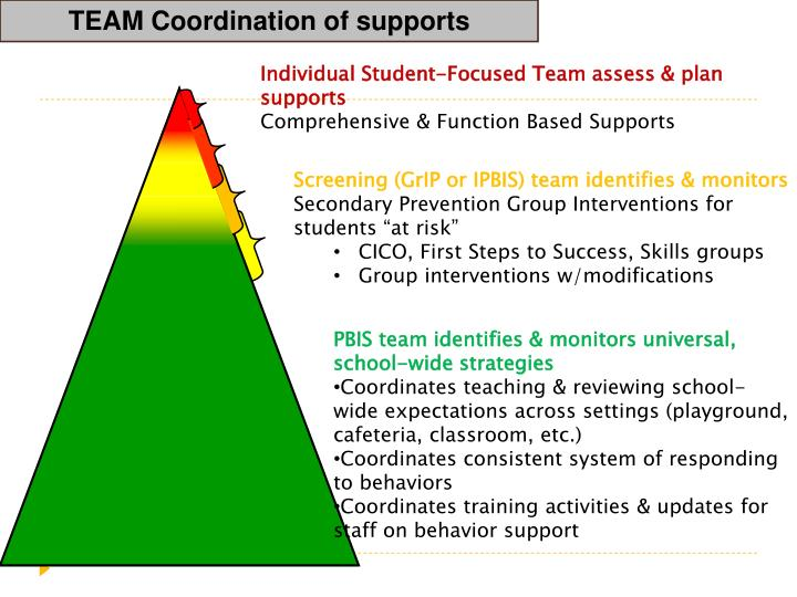 TEAM Coordination of supports