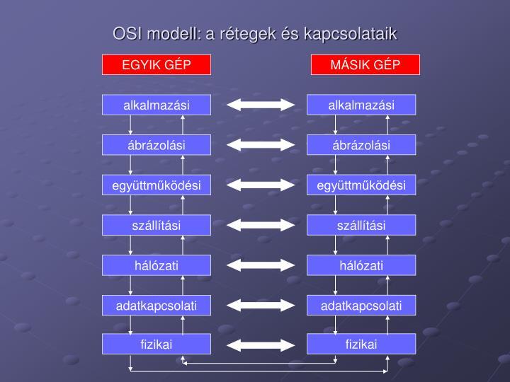 OSI modell: