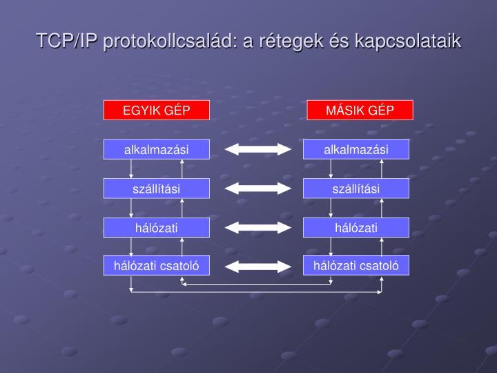 TCP/IP protokollcsalád: a rétegek és kapcsolataik