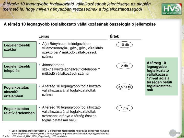 A trsg 10 legnagyobb foglalkoztat vllalkozsnak jelentsge az alapjn mrhet le, hogy milyen hnyadban rszesednek a foglalkoztatottsgbl