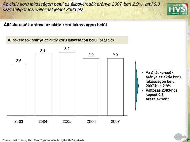 Az aktv kor lakossgon bell az llskeresk arnya 2007-ben 2.9%, ami 0.3 szzalkpontos vltozst jelent 2003 ta