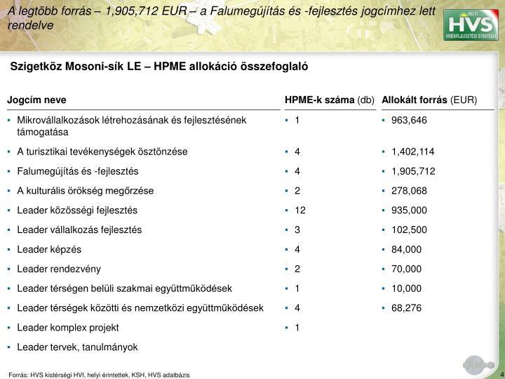 Szigetkz Mosoni-sk LE  HPME allokci sszefoglal