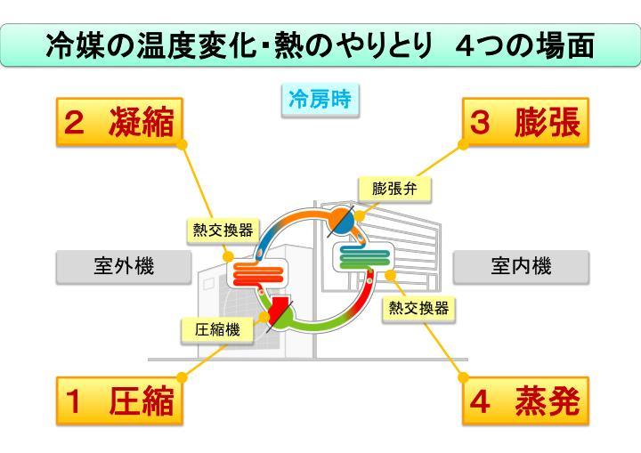 冷媒の温度変化・熱のやりとり 4つの場面
