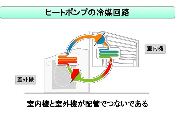 ヒートポンプの冷媒回路