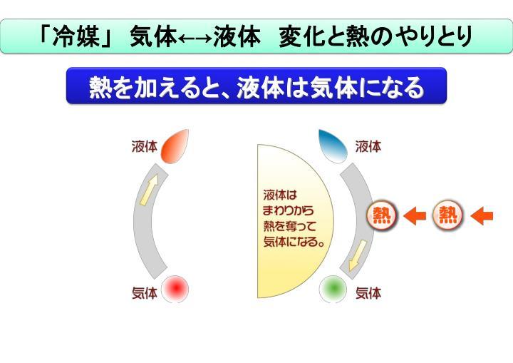 「冷媒」 気体←→液体 変化と熱のやりとり