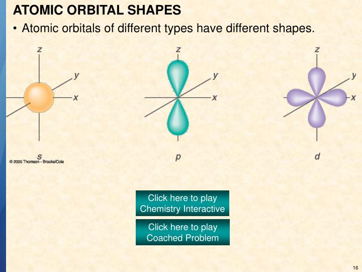 ATOMIC ORBITAL SHAPES