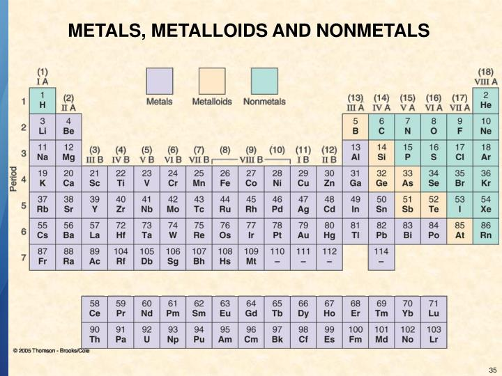 METALS, METALLOIDS AND NONMETALS