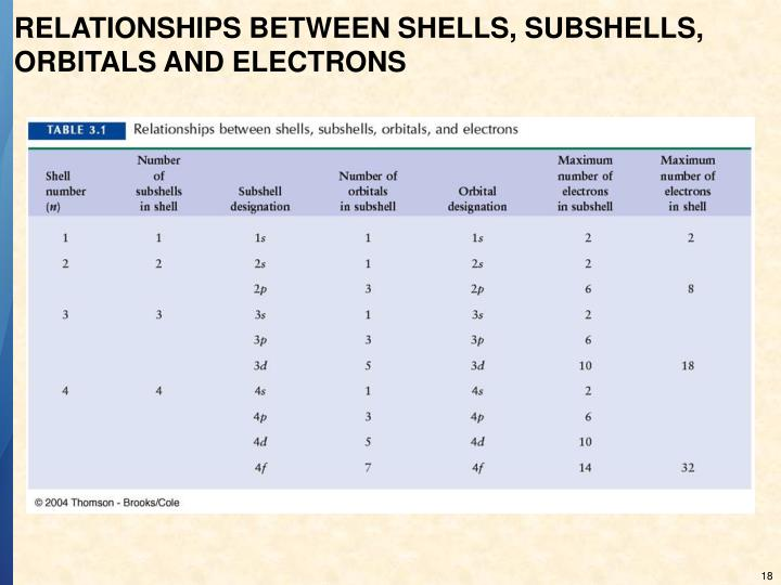 RELATIONSHIPS BETWEEN SHELLS, SUBSHELLS, ORBITALS AND ELECTRONS
