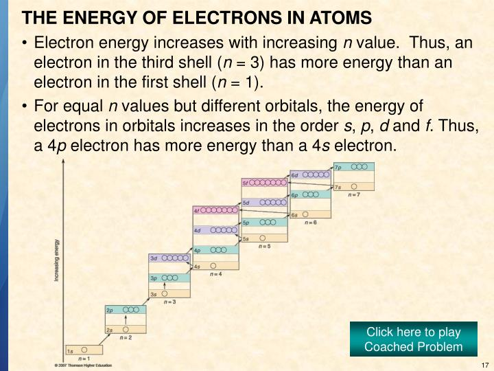 THE ENERGY OF ELECTRONS IN ATOMS