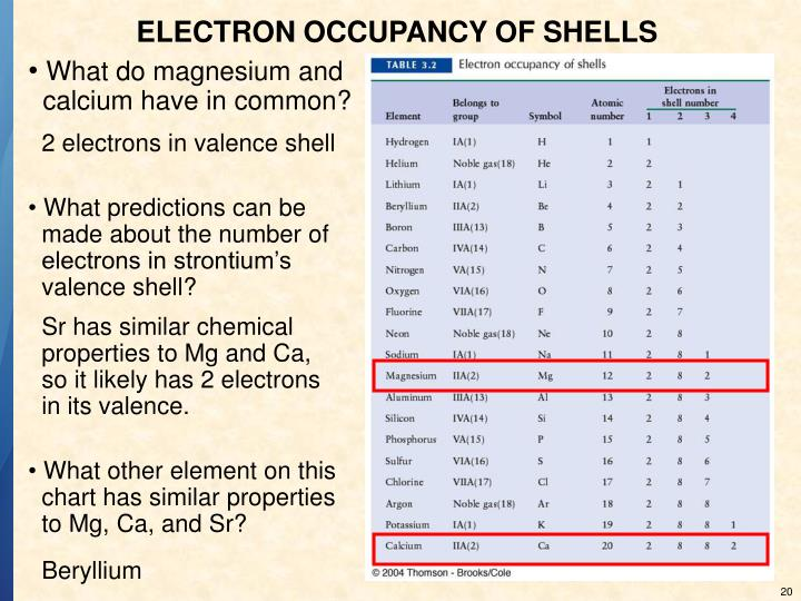 ELECTRON OCCUPANCY OF SHELLS