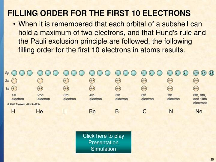FILLING ORDER FOR THE FIRST 10 ELECTRONS