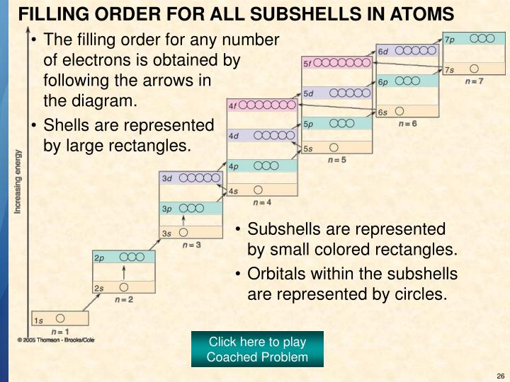 Subshells are represented