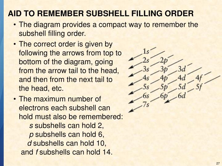 AID TO REMEMBER SUBSHELL FILLING ORDER