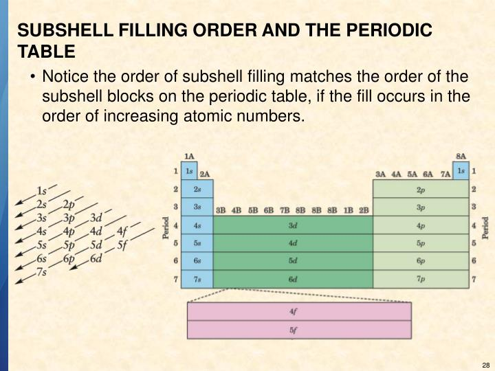 SUBSHELL FILLING ORDER AND THE PERIODIC TABLE