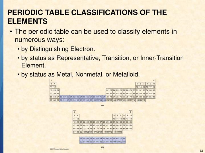 PERIODIC TABLE CLASSIFICATIONS OF THE ELEMENTS