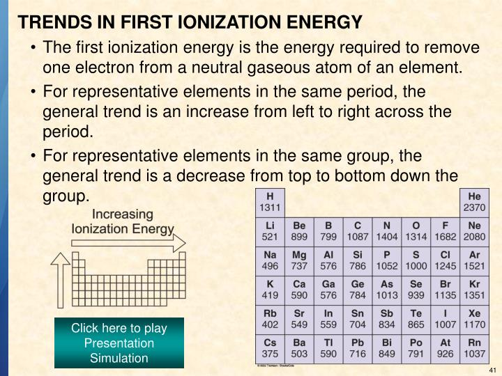 TRENDS IN FIRST IONIZATION ENERGY
