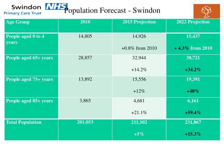 Population Forecast - Swindon