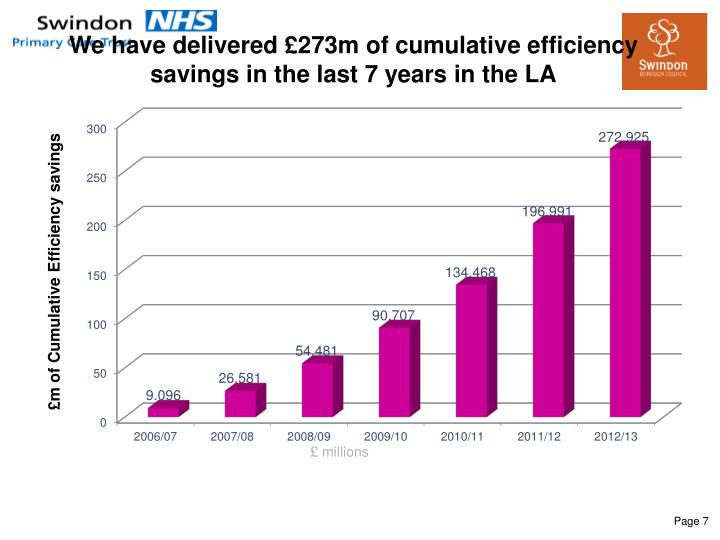 We have delivered £273m of cumulative efficiency savings in the last 7 years in the LA