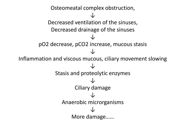 Osteomeatal complex obstruction,