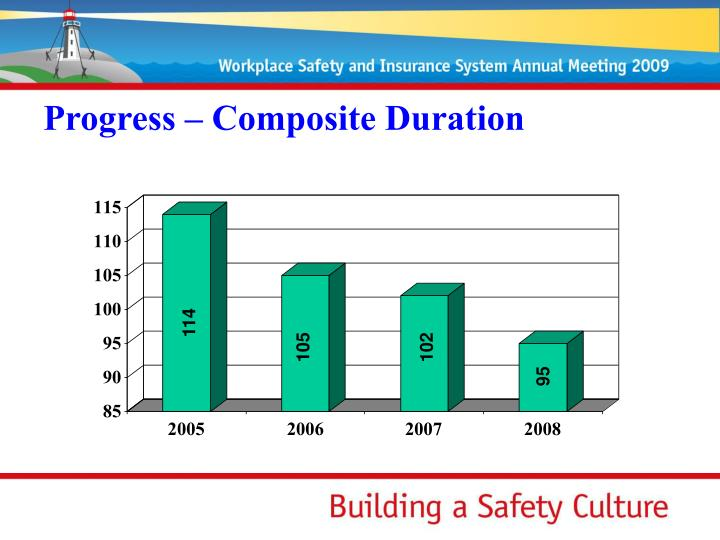 Progress – Composite Duration
