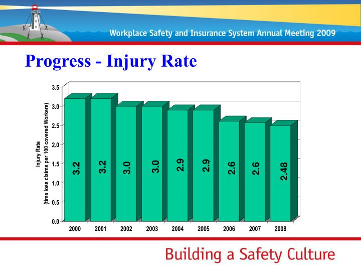 Progress - Injury Rate