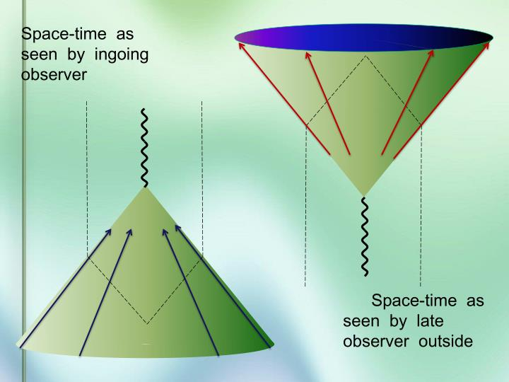 Space-time  as  seen  by  ingoing  observer