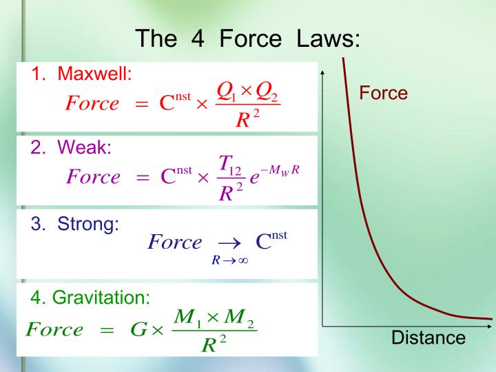 The 4 force laws