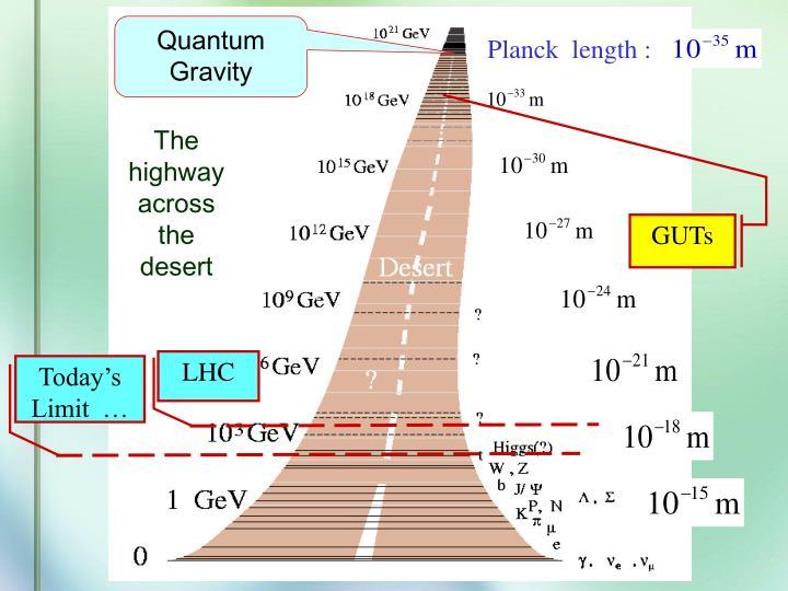 Planck  length :