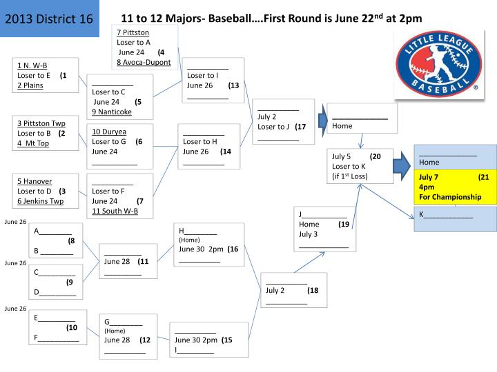 11 to 12 Majors- Baseball….First Round is June 22