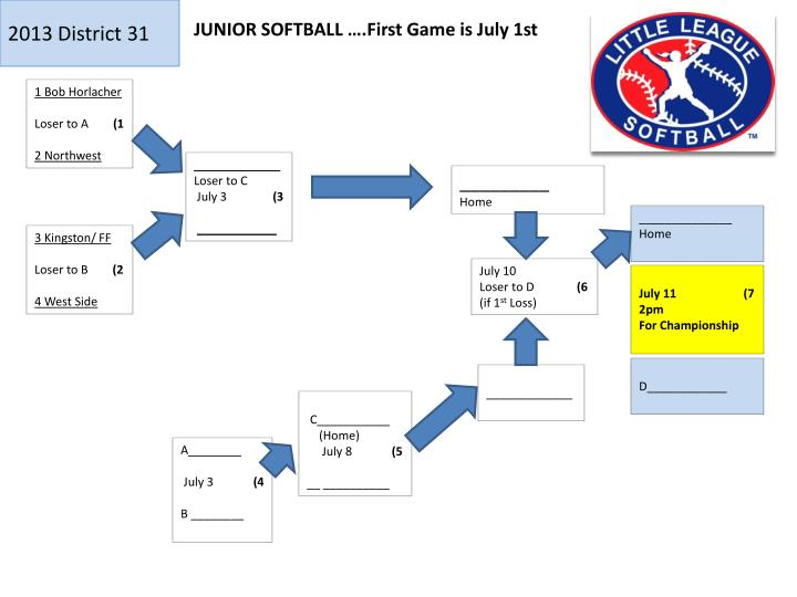 JUNIOR SOFTBALL ….First Game is July 1st