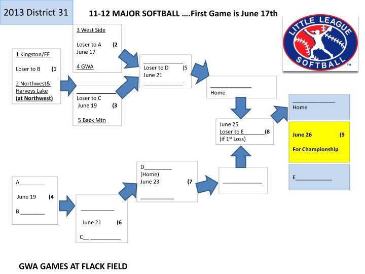11-12 MAJOR SOFTBALL ….First Game is June 17th