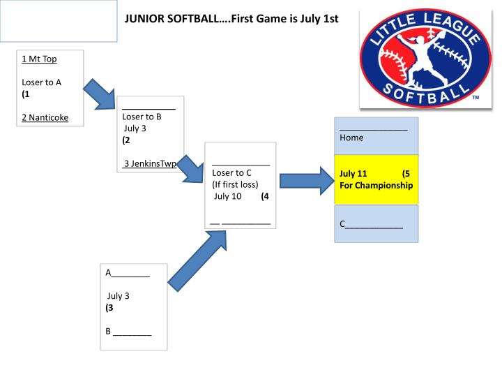 JUNIOR SOFTBALL….First Game is July 1st