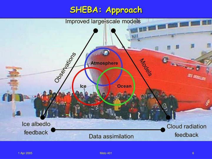 SHEBA: Approach