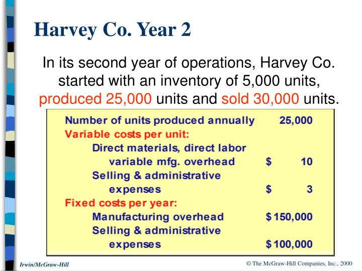 Harvey Co. Year 2