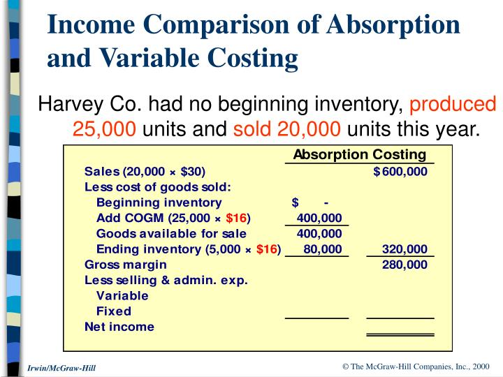 Income Comparison of Absorption and Variable Costing