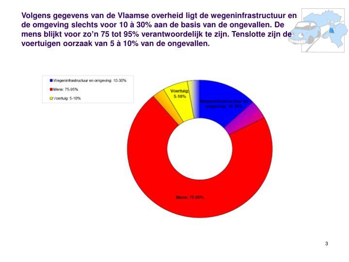 Volgens gegevens van de Vlaamse overheid ligt de wegeninfrastructuur en de omgeving slechts voor 10 à 30% aan de basis van de ongevallen. De mens blijkt voor zo'n 75 tot 95% verantwoordelijk te zijn. Tenslotte zijn de voertuigen oorzaak van 5 à 10% van de ongevallen.
